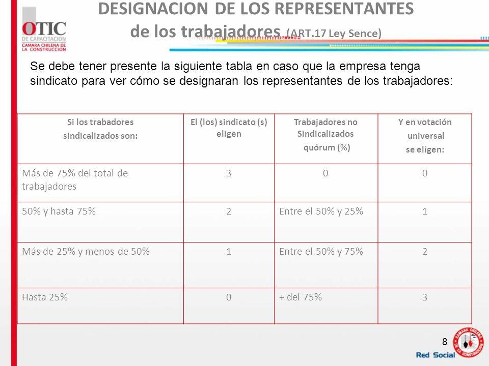 8 DESIGNACION DE LOS REPRESENTANTES de los trabajadores (ART.17 Ley Sence) Si los trabadores sindicalizados son: El (los) sindicato (s) eligen Trabaja