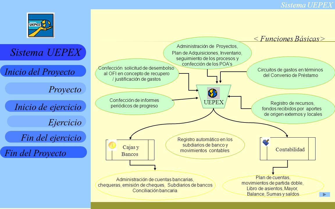 Sistema UEPEX Inicio de ejercicio Ejercicio Fin del ejercicio Fin del Proyecto Inicio del Proyecto Sistema UEPEX Proyecto UEPEX Cajas y Bancos Contabilidad Administración de Proyectos, Plan de Adquisiciones, Inventario, seguimiento de los procesos y confección de los POAs Confección solicitud de desembolso al OFI en concepto de recupero / justificación de gastos Confección de informes periódicos de progreso Circuitos de gastos en términos del Convenio de Préstamo Registro de recursos, fondos recibidos por aportes de origen externos y locales Registro automático en los subdiarios de banco y movimientos contables Administración de cuentas bancarias, chequeras, emisión de cheques, Subdiarios de bancos Conciliación bancaria Plan de cuentas, movimientos de partida doble, Libro de asientos, Mayor, Balance, Sumas y saldos