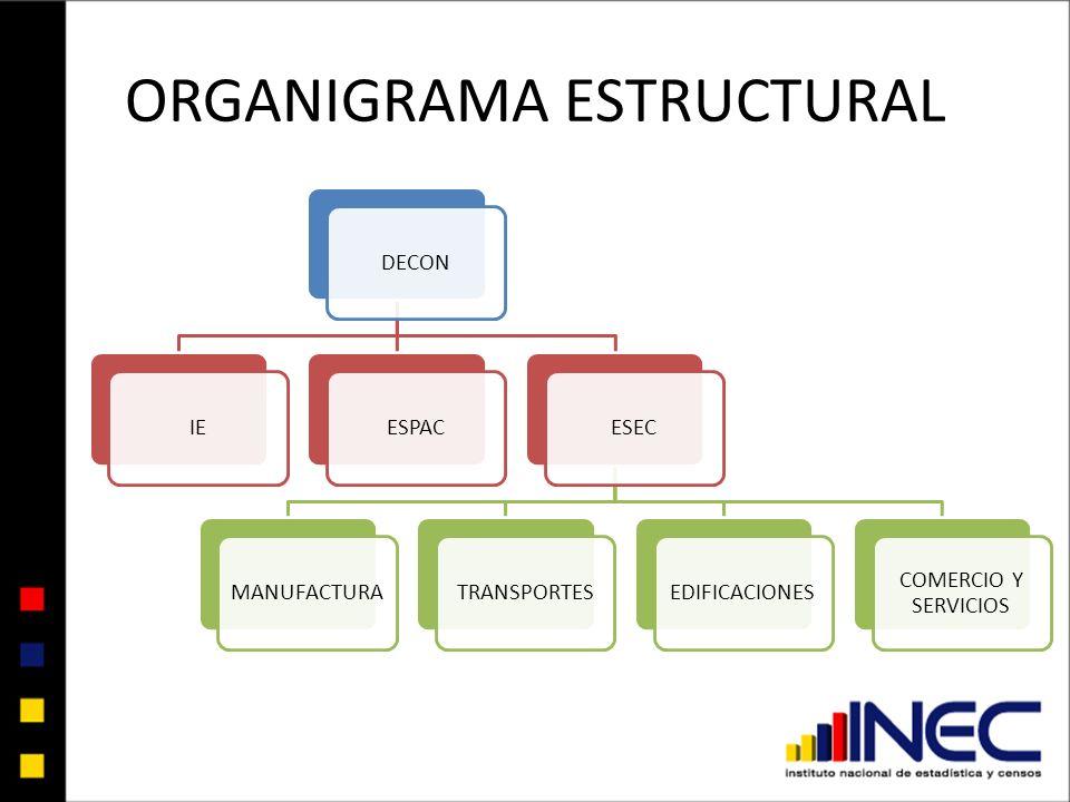 ORGANIGRAMA ESTRUCTURAL DECONIEESPACESECMANUFACTURATRANSPORTESEDIFICACIONES COMERCIO Y SERVICIOS