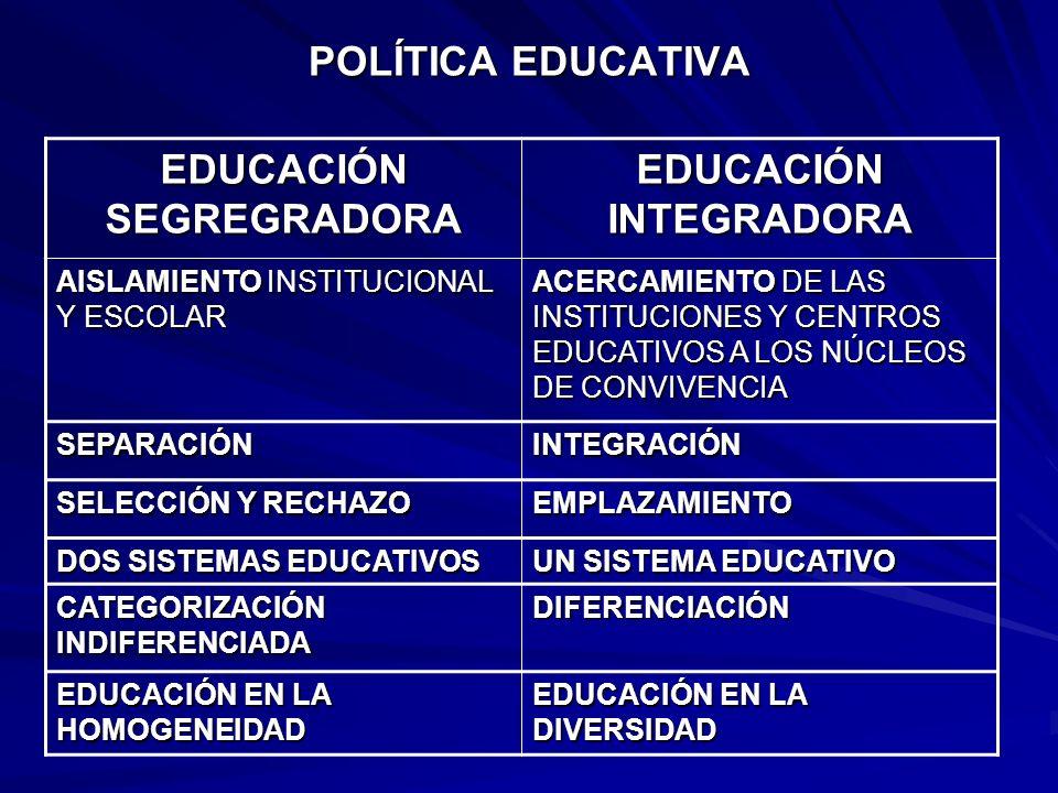 POLÍTICA EDUCATIVA EDUCACIÓN SEGREGRADORA EDUCACIÓN INTEGRADORA AISLAMIENTO INSTITUCIONAL Y ESCOLAR ACERCAMIENTO DE LAS INSTITUCIONES Y CENTROS EDUCAT