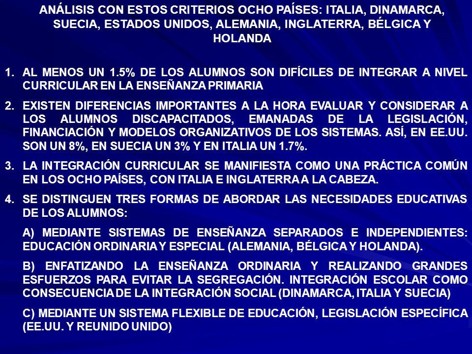 ANÁLISIS CON ESTOS CRITERIOS OCHO PAÍSES: ITALIA, DINAMARCA, SUECIA, ESTADOS UNIDOS, ALEMANIA, INGLATERRA, BÉLGICA Y HOLANDA 1.AL MENOS UN 1.5% DE LOS