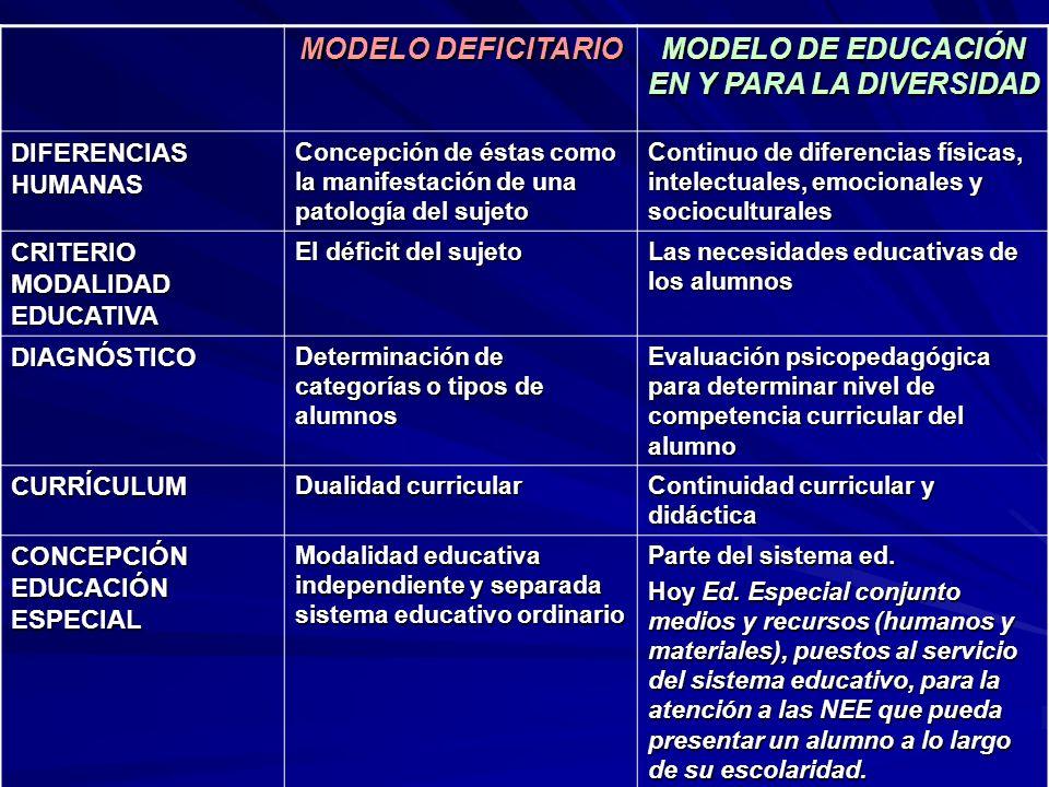 MODELO DEFICITARIO MODELO DE EDUCACIÓN EN Y PARA LA DIVERSIDAD DIFERENCIAS HUMANAS Concepción de éstas como la manifestación de una patología del suje