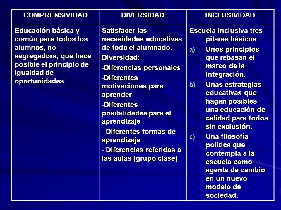COMPRENSIVIDADDIVERSIDADINCLUSIVIDAD Educación básica y común para todos los alumnos, no segregadora, que hace posible el principio de igualdad de opo