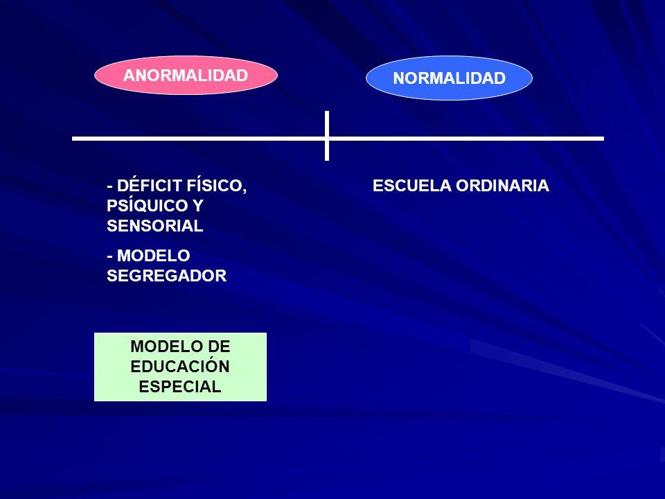 NORMALIDAD ANORMALIDAD - DÉFICIT FÍSICO, PSÍQUICO Y SENSORIAL - MODELO SEGREGADOR ESCUELA ORDINARIA MODELO DE EDUCACIÓN ESPECIAL