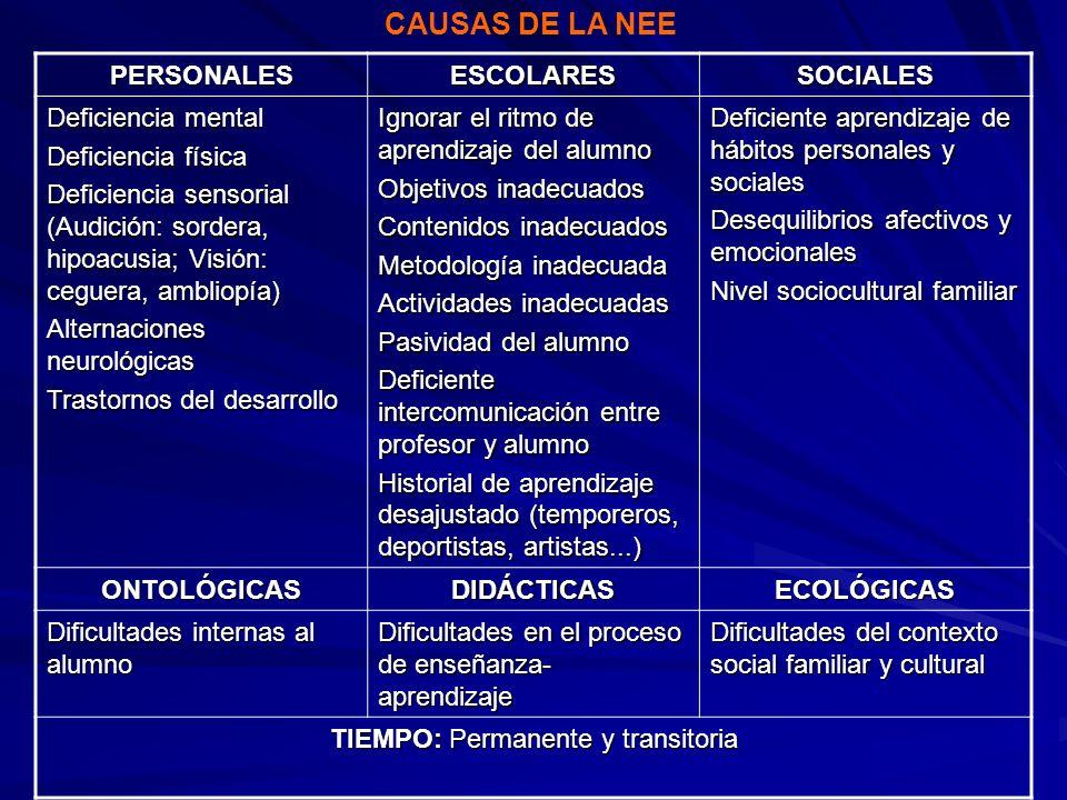 PERSONALESESCOLARESSOCIALES Deficiencia mental Deficiencia física Deficiencia sensorial (Audición: sordera, hipoacusia; Visión: ceguera, ambliopía) Al