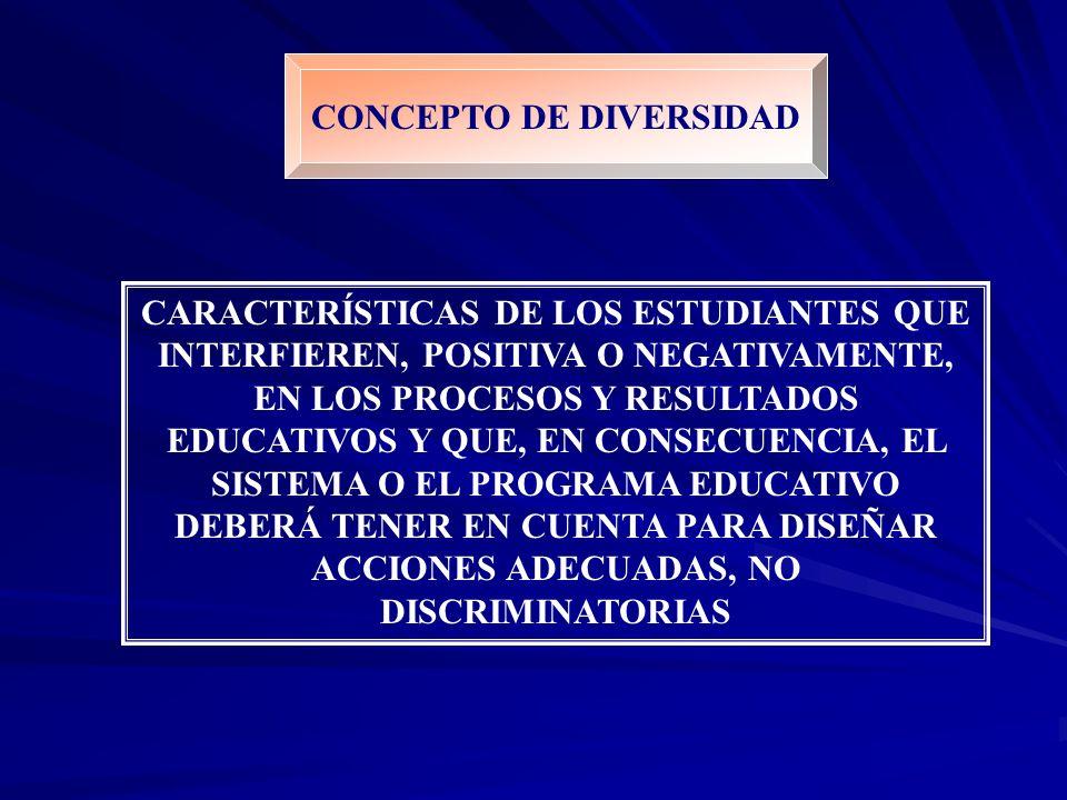 CONCEPTO DE DIVERSIDAD CARACTERÍSTICAS DE LOS ESTUDIANTES QUE INTERFIEREN, POSITIVA O NEGATIVAMENTE, EN LOS PROCESOS Y RESULTADOS EDUCATIVOS Y QUE, EN