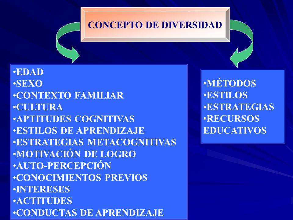 CONCEPTO DE DIVERSIDAD EDAD SEXO CONTEXTO FAMILIAR CULTURA APTITUDES COGNITIVAS ESTILOS DE APRENDIZAJE ESTRATEGIAS METACOGNITIVAS MOTIVACIÓN DE LOGRO