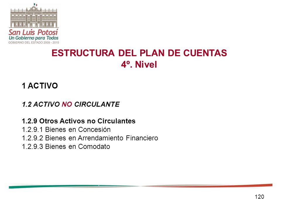 120 ESTRUCTURA DEL PLAN DE CUENTAS 4º.