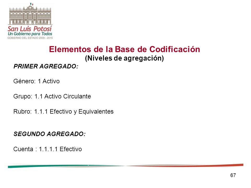 67 Elementos de la Base de Codificación (Niveles de agregación) PRIMER AGREGADO: Género: 1 Activo Grupo: 1.1 Activo Circulante Rubro: 1.1.1 Efectivo y Equivalentes SEGUNDO AGREGADO: Cuenta : 1.1.1.1 Efectivo
