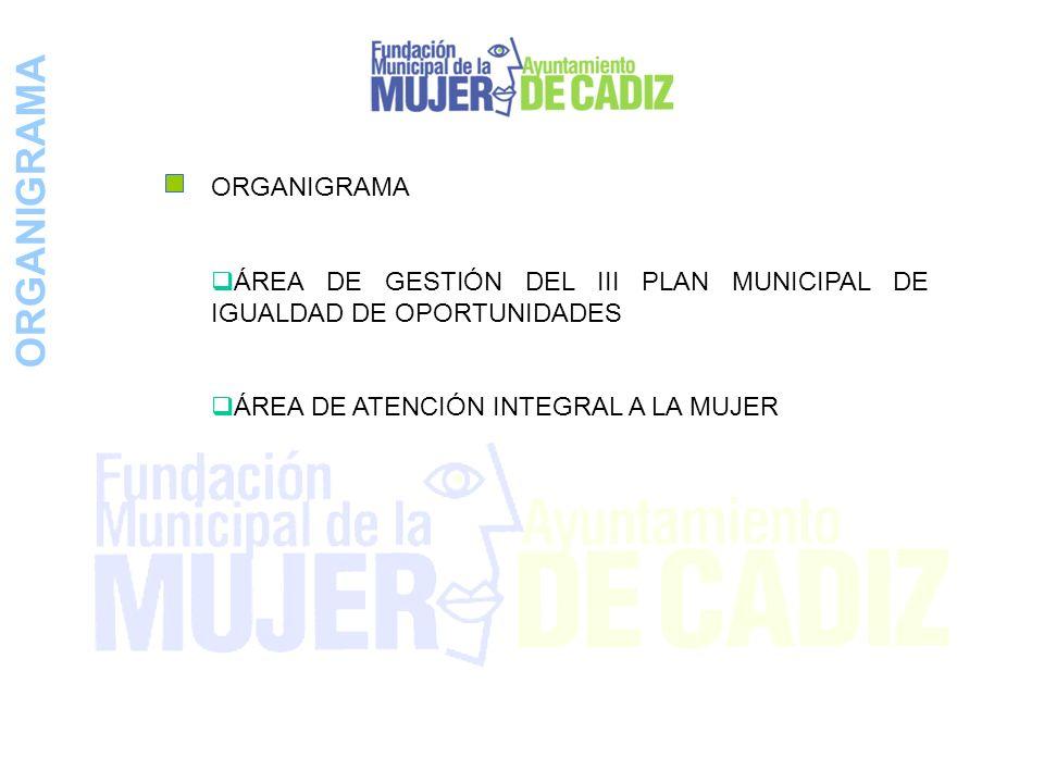 ORGANIGRAMA ÁREA DE GESTIÓN DEL III PLAN MUNICIPAL DE IGUALDAD DE OPORTUNIDADES ÁREA DE ATENCIÓN INTEGRAL A LA MUJER