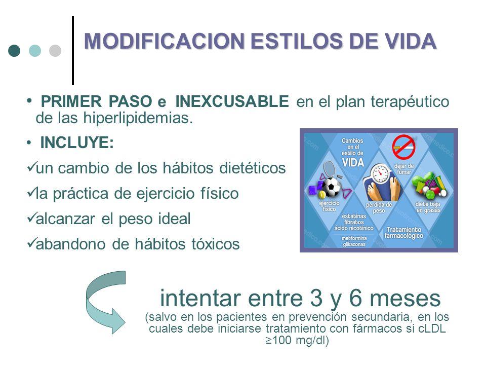 MODIFICACIONES DEL ESTILO DE VIDA Y c-HDL Intervención terapéutica Incremento en los niveles de c-HDL (%) Mecanismo de acción Ejercicio aeróbico 5–10 Pre- -HDL Transporte reverso de colesterol LPL y subpoblaciones ateroprotectoras Dejar de fumar 5–10 LCAT y transporte reverso de colesterol CETP Pérdida de peso 0,009 mmol/L (0.34 mg/dL ) / kg de pérdida de peso LCAT Transporte reverso de colesterol LPL Consumo de alcohol 5–15 ABCA1 apo A-1 y paraoxonasa CETP Factores de la dieta 0–5 Mejora relación c-LDL: c-HDL y subpoblaciones ateroprotectoras c-HDL=colesterol de lipoproteínas de alta densidad; LPL=lipoproteína lipasa; LCAT=lecitina-colesterol aciltransferasa; CETP=proteína de transferencia de ésteres de colesterilo; ABCA1=transportador A1 con cassette de unión a adenosina trifosfato; apo A-1=apolipoproteína A-1; PUFA=ácido graso poliinsaturado; MUFA=ácido graso monoinsaturado.