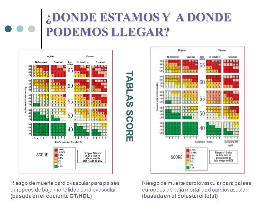 DIETA Diversos estudios: valores de cifras de CT en población española, sobre todo en los más jóvenes, han aumentado en los últimos años, ¿POR QUE.