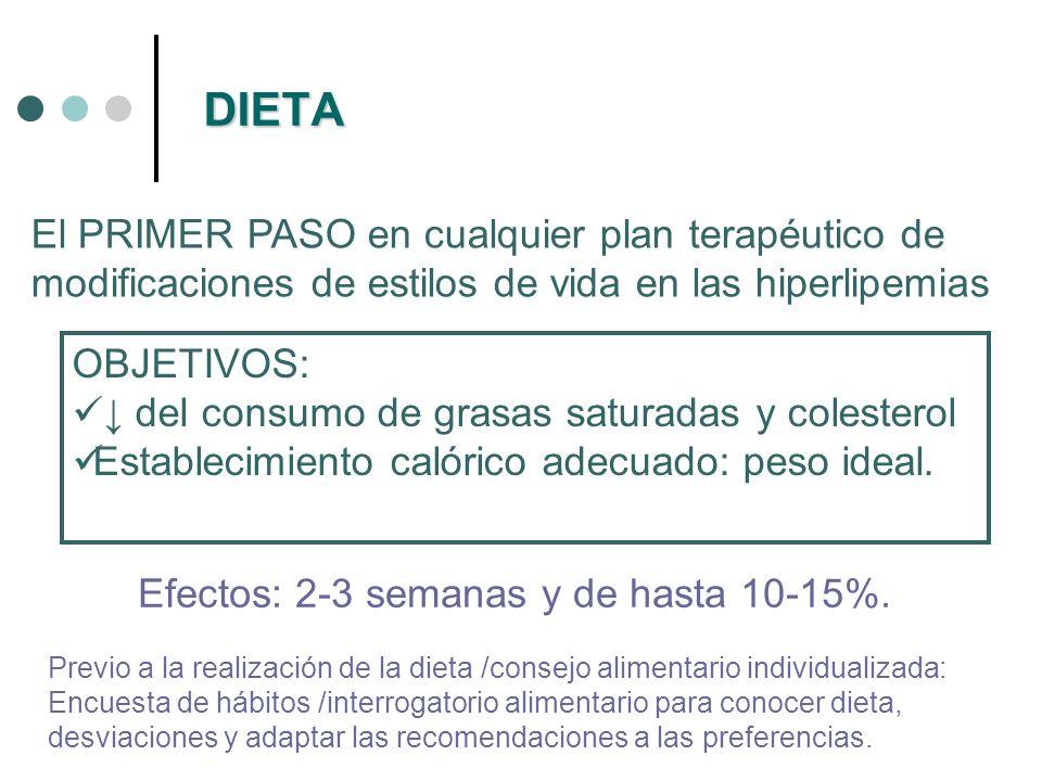 DIETA : LIPIDOS REDUCIR ACIDOS GRASOS SATURADOS: Componente de la dieta mas relacionado con los niveles altos de CT, ateroesclerosis y mortalidad coronaria (reducen el aclaramiento plasmático del cLDL).