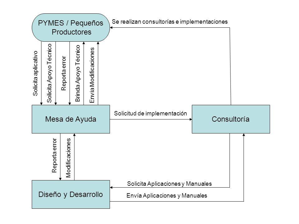 Mesa de Ayuda Diseño y Desarrollo Consultoría PYMES / Pequeños Productores Solicita aplicativo Solicitud de implementación Se realizan consultorías e