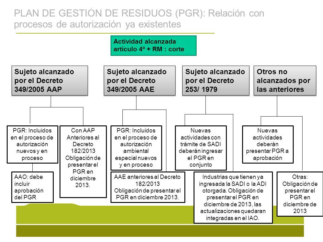 PLAN DE GESTIÓN DE RESIDUOS (PGR): Relación con procesos de autorización ya existentes La gesti ó n de residuos s ó lidos urbanos en el Uruguay se ha