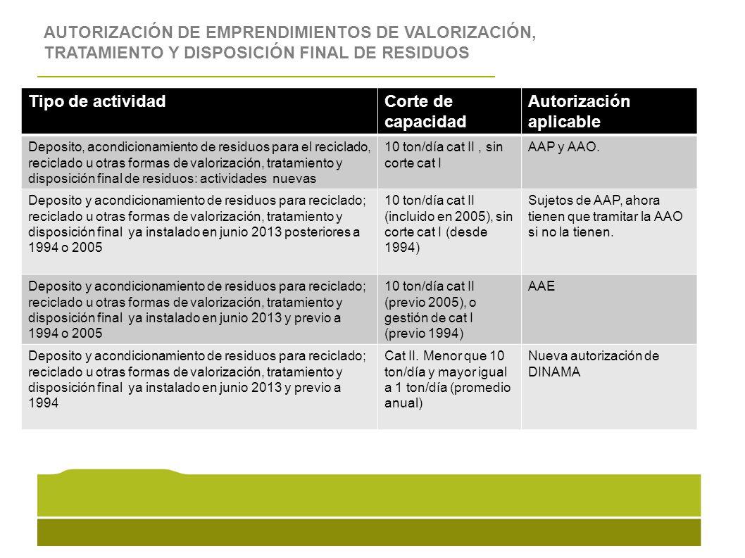 AUTORIZACIÓN DE EMPRENDIMIENTOS DE VALORIZACIÓN, TRATAMIENTO Y DISPOSICIÓN FINAL DE RESIDUOS Tipo de actividadCorte de capacidad Autorización aplicabl