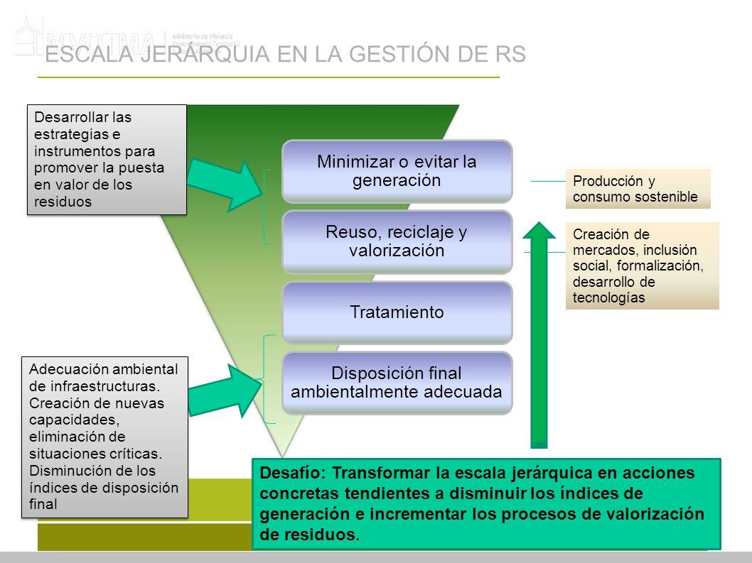 Minimizar o evitar la generación Reuso, reciclaje y valorización Tratamiento Disposición final ambientalmente adecuada Producción y consumo sostenible