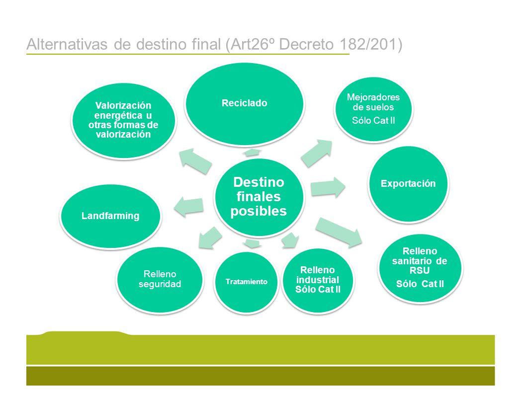 Alternativas de destino final (Art26º Decreto 182/201) Destino finales posibles Reciclado Mejoradores de suelos Sólo Cat II Tratamiento Relleno seguri