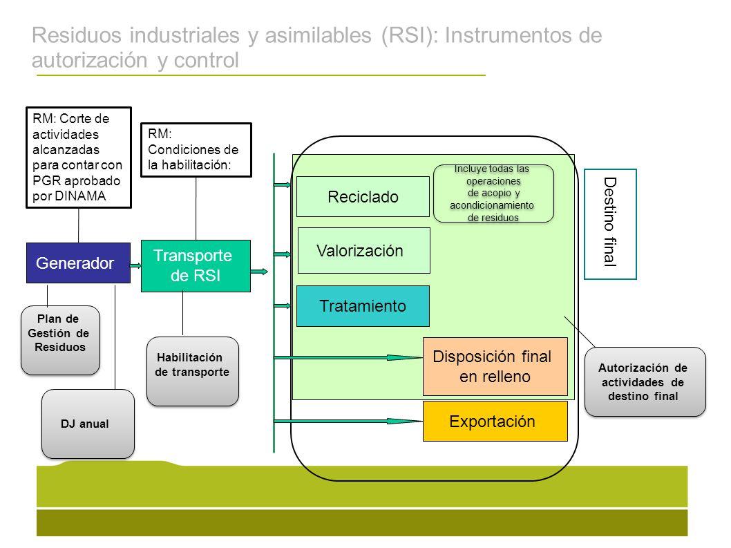Residuos industriales y asimilables (RSI): Instrumentos de autorización y control Generador Transporte de RSI Reciclado Valorización Tratamiento Dispo