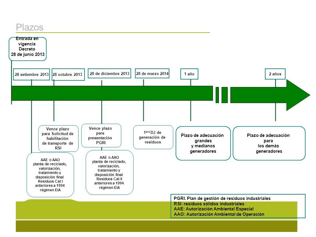 Plazos 2 años 1 año Plazo de adecuación grandes y medianos generadores Plazo de adecuación para los demás generadores Entrada en vigencia Decreto 28 d