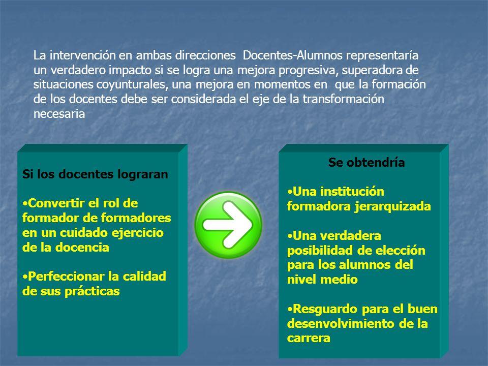 La intervención en ambas direcciones Docentes-Alumnos representaría un verdadero impacto si se logra una mejora progresiva, superadora de situaciones