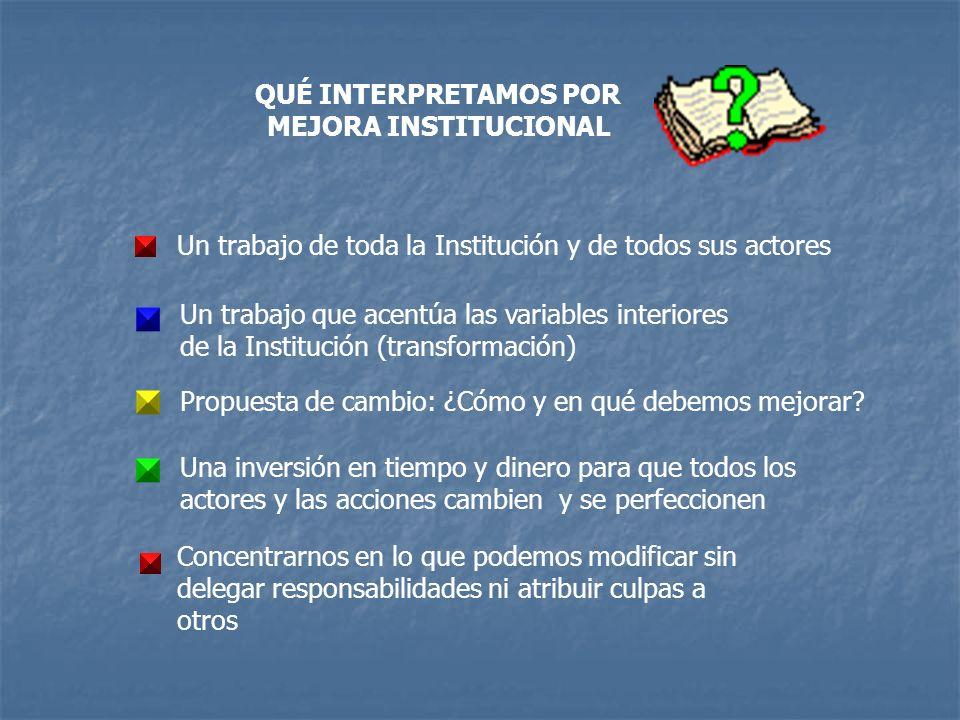 QUÉ INTERPRETAMOS POR MEJORA INSTITUCIONAL Un trabajo de toda la Institución y de todos sus actores Un trabajo que acentúa las variables interiores de