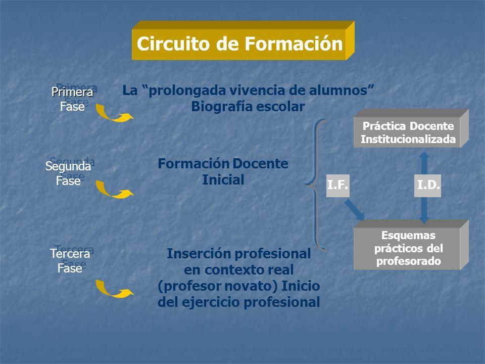 Circuito de Formación Formación Docente Inicial Primera Primera Fase Segunda Fase I.F.I.D. Esquemas prácticos del profesorado Práctica Docente Institu