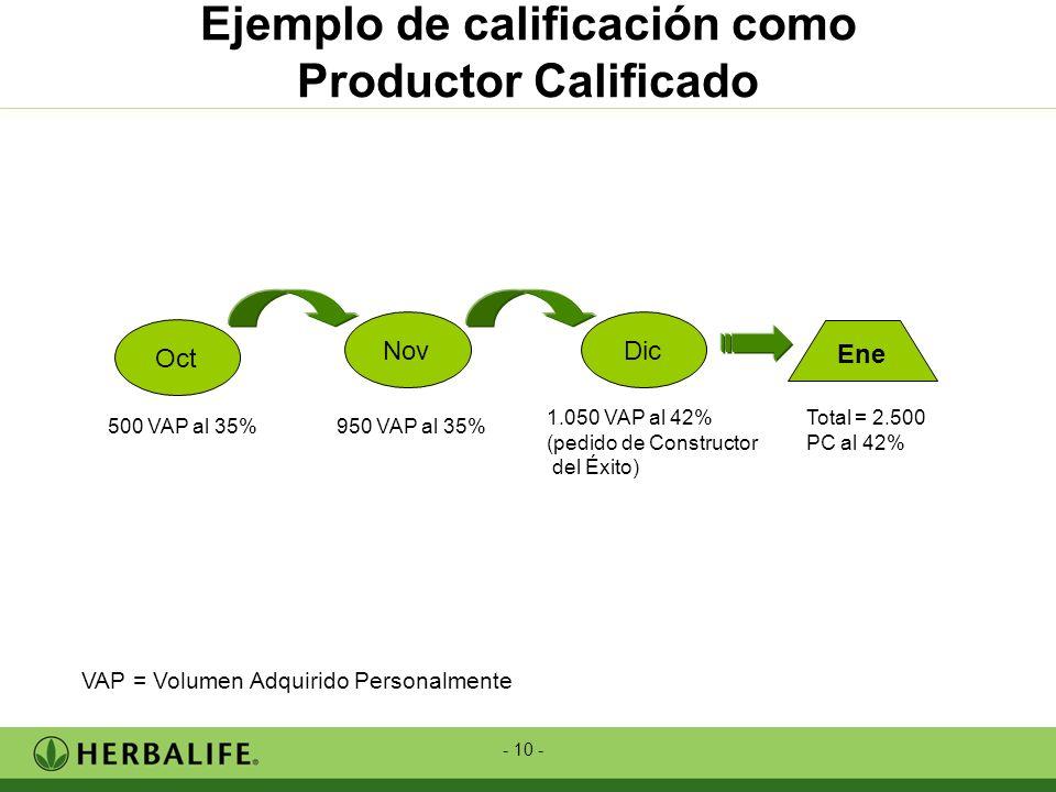 - 10 - Ejemplo de calificación como Productor Calificado Total = 2.500 PC al 42% Ene 500 VAP al 35% Oct 950 VAP al 35% Nov 1.050 VAP al 42% (pedido de