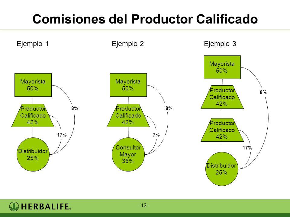- 12 - Comisiones del Productor Calificado Ejemplo 1 Ejemplo 2 Ejemplo 3 Mayorista 50% Productor Calificado 42% Distribuidor 25% 17% 8% Mayorista 50%