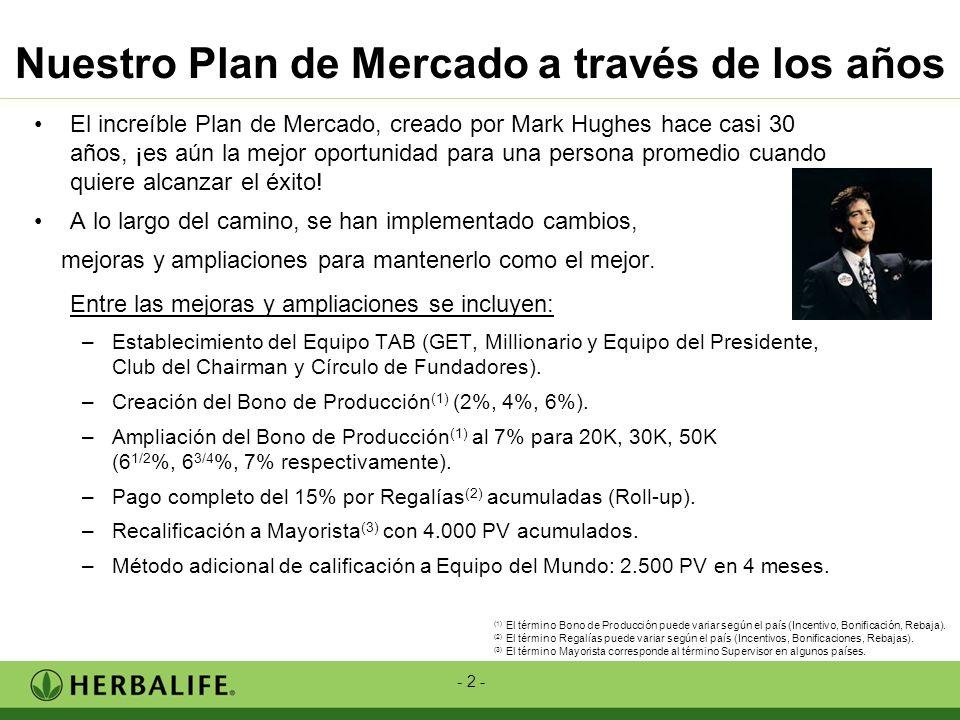 - 2 - Nuestro Plan de Mercado a través de los años El increíble Plan de Mercado, creado por Mark Hughes hace casi 30 años, ¡es aún la mejor oportunida