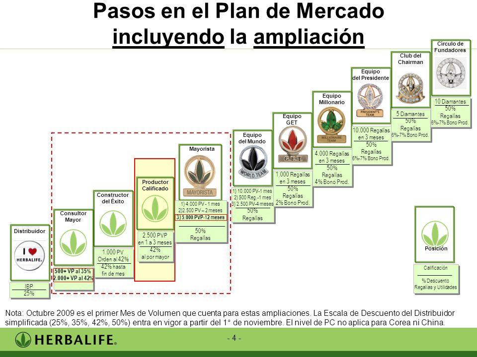 - 4 - Pasos en el Plan de Mercado incluyendo la ampliación Equipo del Mundo 1) 10.000 PV-1 mes 2) 500 Reg.-1 mes 3) 2.500 PV-4 meses 50% Regalías 1) 1