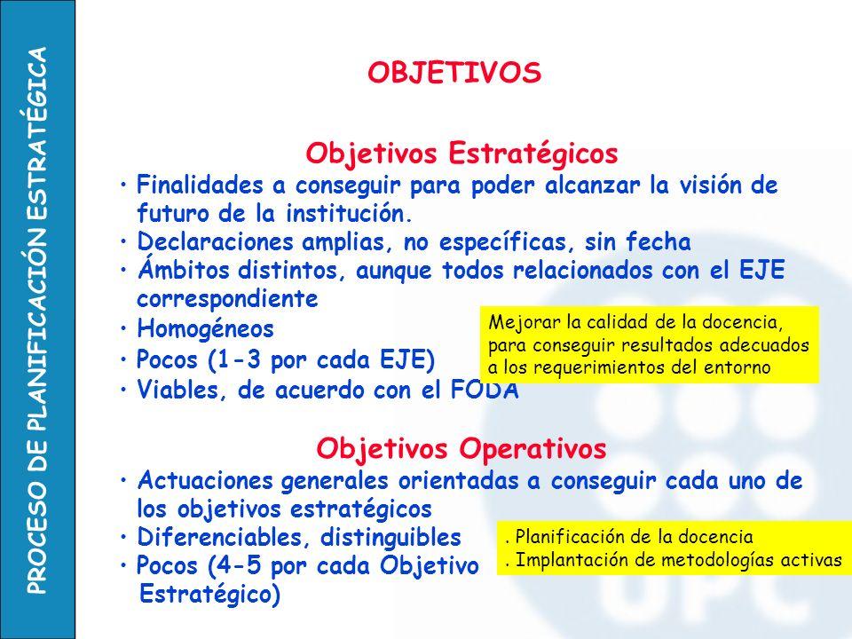 PROCESO DE PLANIFICACIÓN ESTRATÉGICA OBJETIVOS Objetivos Estratégicos Finalidades a conseguir para poder alcanzar la visión de futuro de la institució