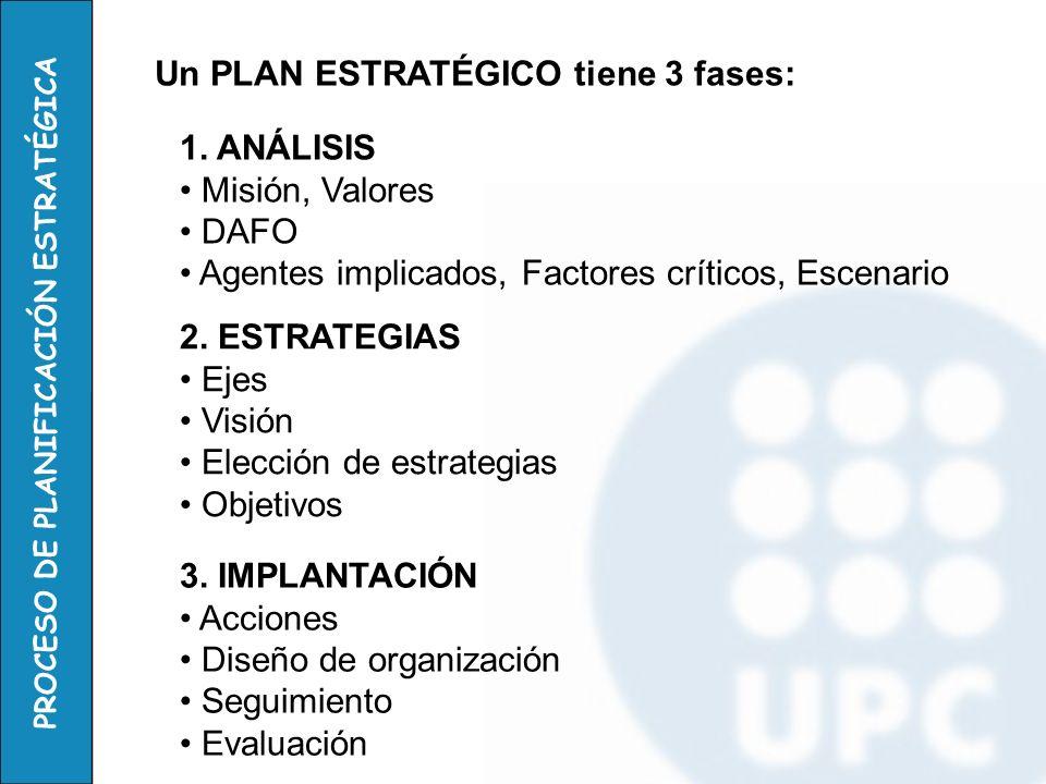 PROCESO DE PLANIFICACIÓN ESTRATÉGICA Un PLAN ESTRATÉGICO tiene 3 fases: 1. ANÁLISIS Misión, Valores DAFO Agentes implicados, Factores críticos, Escena