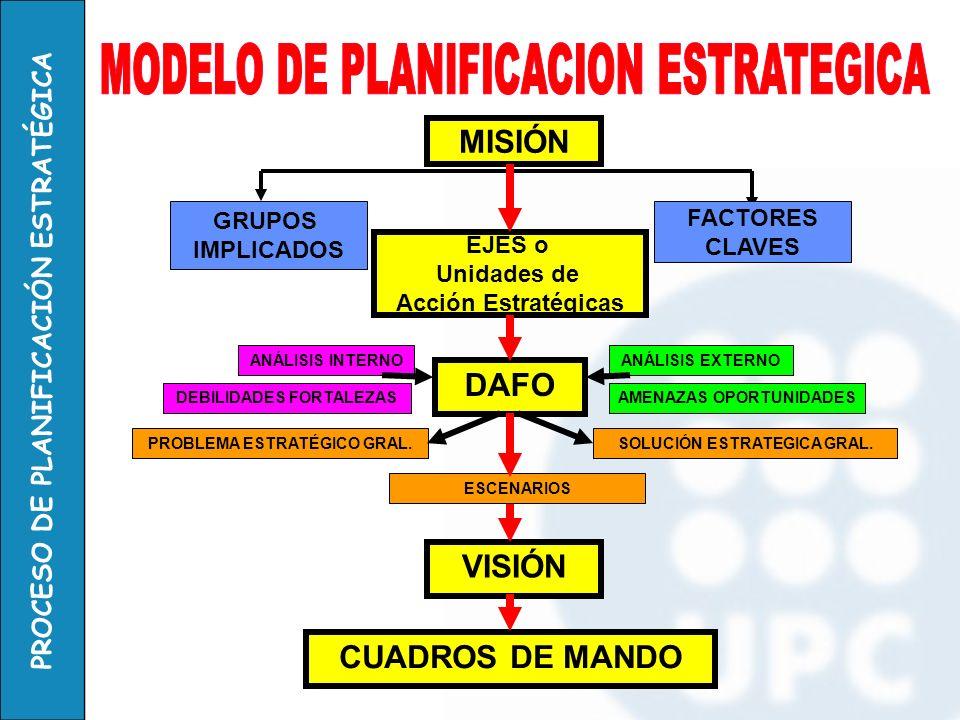 PROCESO DE PLANIFICACIÓN ESTRATÉGICA MISIÓN GRUPOS IMPLICADOS FACTORES CLAVES EJES o Unidades de Acción Estratégicas ANÁLISIS INTERNO DEBILIDADES FORT