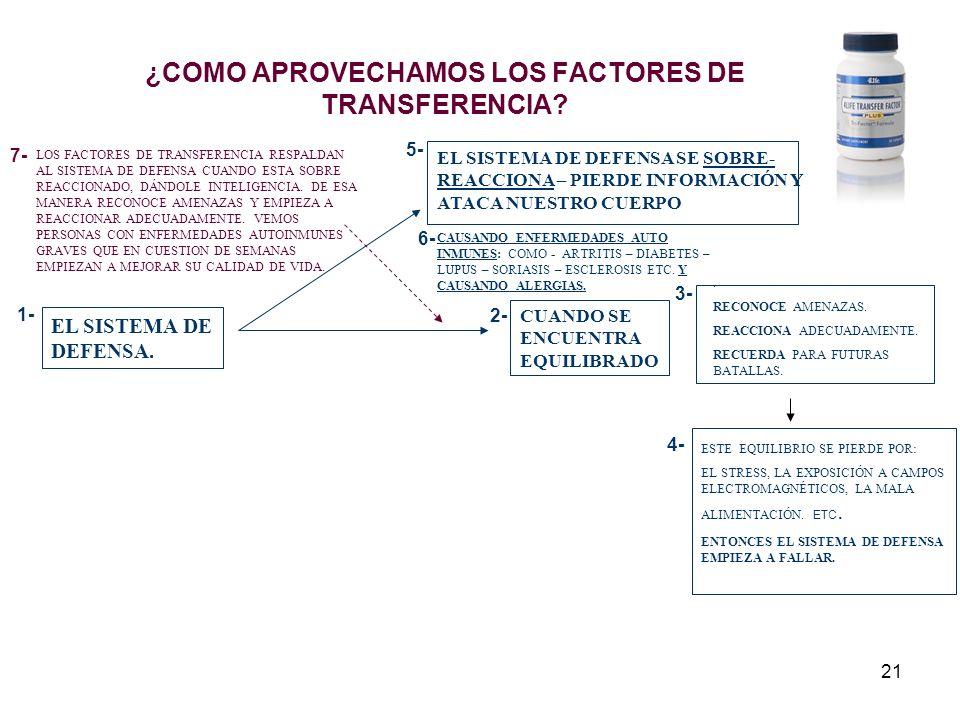 21 ¿COMO APROVECHAMOS LOS FACTORES DE TRANSFERENCIA.