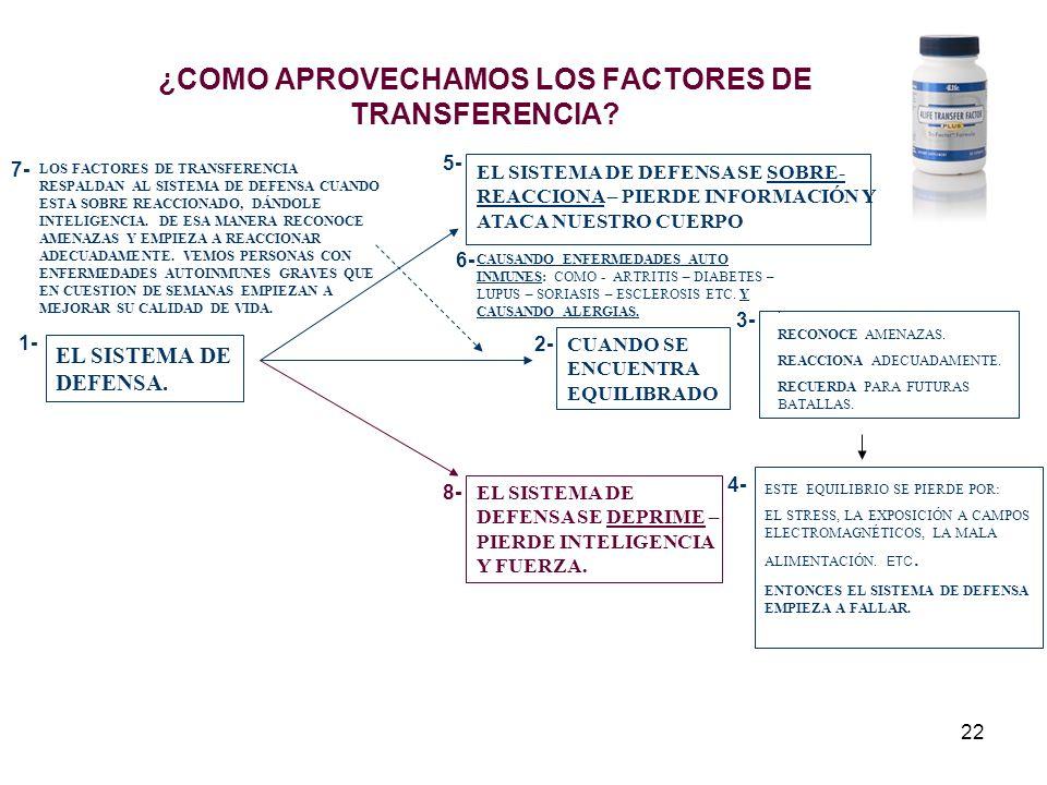 22 ¿COMO APROVECHAMOS LOS FACTORES DE TRANSFERENCIA.