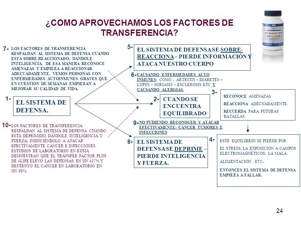 24 ¿COMO APROVECHAMOS LOS FACTORES DE TRANSFERENCIA.