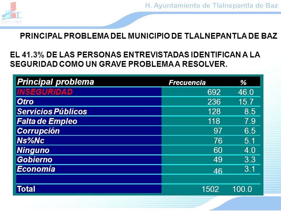 Principal problema Frecuencia% INSEGURIDAD 69246.046.0 Otro 23615.7 Servicios Públicos 1288.5 Falta de Empleo 1187.9 Corrupción 976.5 Ns%Nc 765.1 604.0 Gobierno493.3 Economía 46 3.1 Total 1502100.0 PRINCIPAL PROBLEMA DEL MUNICIPIO DE TLALNEPANTLA DE BAZ EL 41.3% DE LAS PERSONAS ENTREVISTADAS IDENTIFICAN A LA SEGURIDAD COMO UN GRAVE PROBLEMA A RESOLVER.