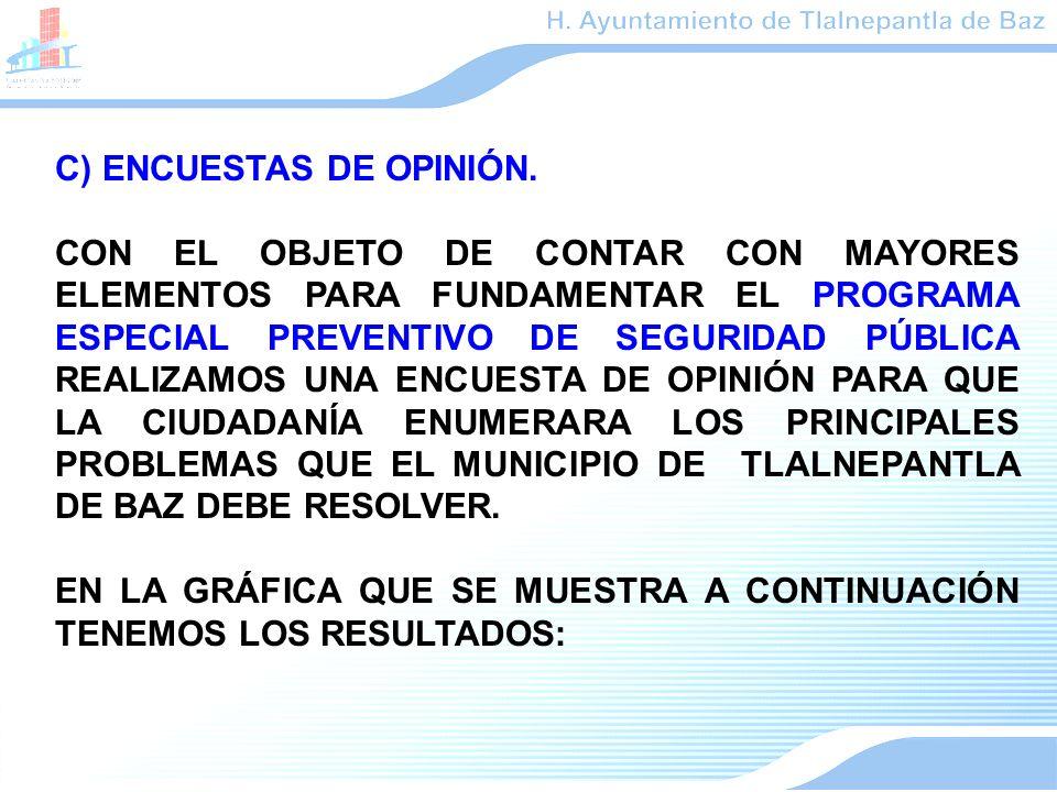 C) ENCUESTAS DE OPINIÓN.