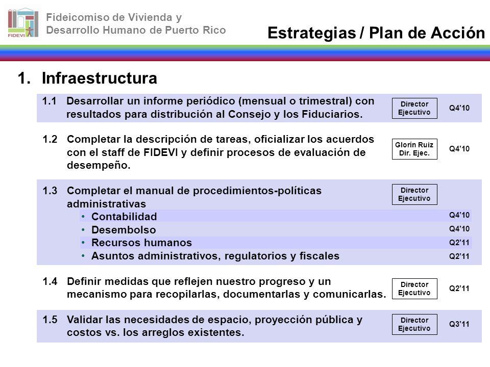 Fideicomiso de Vivienda y Desarrollo Humano de Puerto Rico Estrategias / Plan de Acción Director Ejecutivo Glorín Ruiz Dir. Ejec. Director Ejecutivo Q