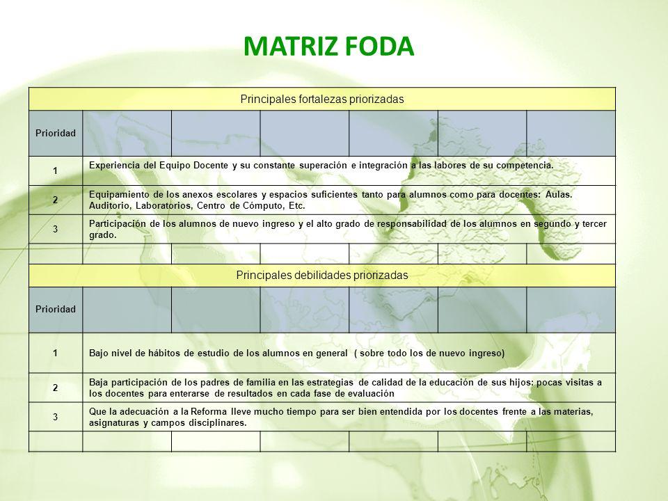 MATRIZ FODA Principales fortalezas priorizadas Prioridad 1 Experiencia del Equipo Docente y su constante superación e integración a las labores de su competencia.