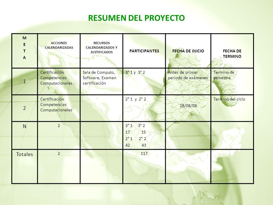 RESUMEN DEL PROYECTO METAMETA ACCIONES CALENDARIZADAS RECURSOS CALENDARIZADOS Y JUSTIFICADOS PARTICIPANTESFECHA DE INICIOFECHA DE TERMINO 1 Certificación Competencias Computacionales Sala de Computo, Software, Examen certificación 3° 1 y 3° 2Antes de primer periodo de exámenes Termino de semestre 2 Certificación Competencias Computacionales 2° 1 y 2° 2 28/08/08 Termino del ciclo N 23° 1 3° 2 1715 2° 1 2° 2 42 43 Totales 2117