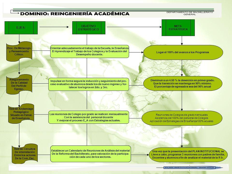 Proc.De Metacogn. y Pensamoento Crítico. Aseguramiento De la Calidad Del Perfil de Egreso.