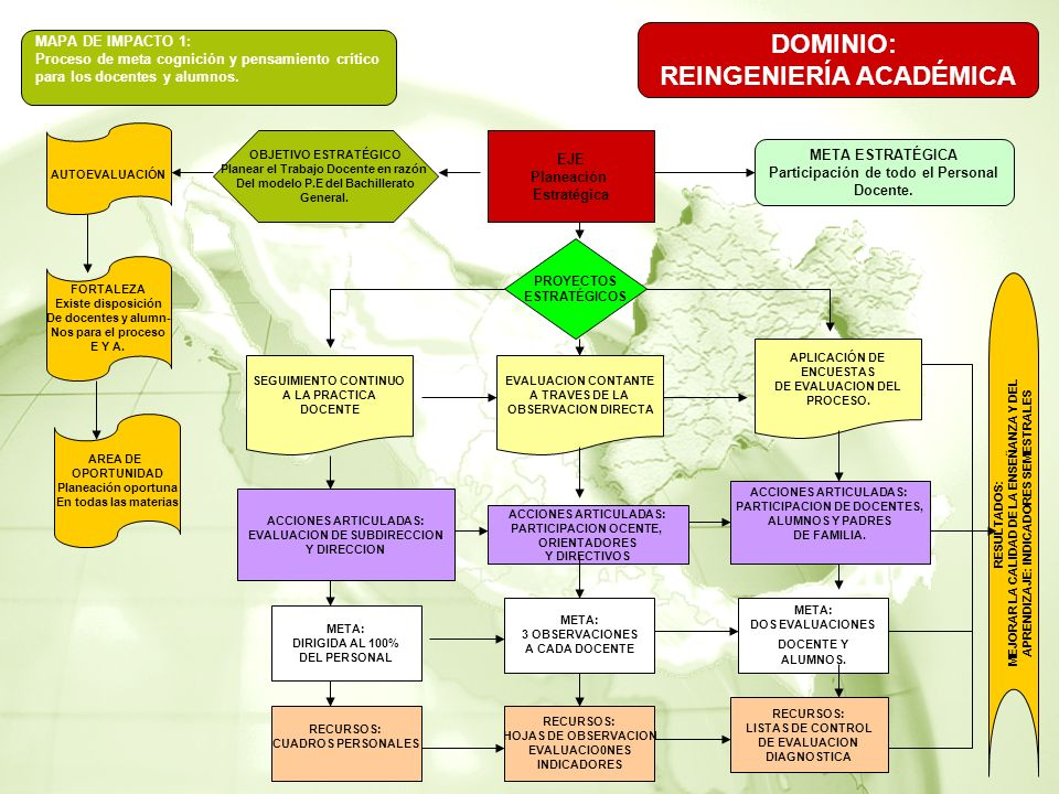 MAPA DE IMPACTO 1: Proceso de meta cognición y pensamiento crítico para los docentes y alumnos.
