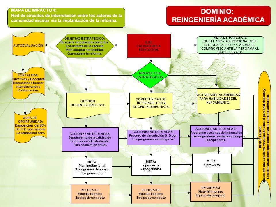 MAPA DE IMPACTO 4: Red de circuitos de interrelación entre los actores de la comunidad escolar vía la implantación de la reforma.