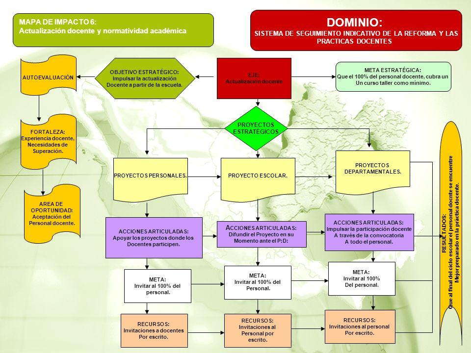 MAPA DE IMPACTO 6: Actualización docente y normatividad académica DOMINIO: SISTEMA DE SEGUIMIENTO INDICATIVO DE LA REFORMA Y LAS PRACTICAS DOCENTES AUTOEVALUACIÓN FORTALEZA: Experiencia docente, Necesidades de Superación.