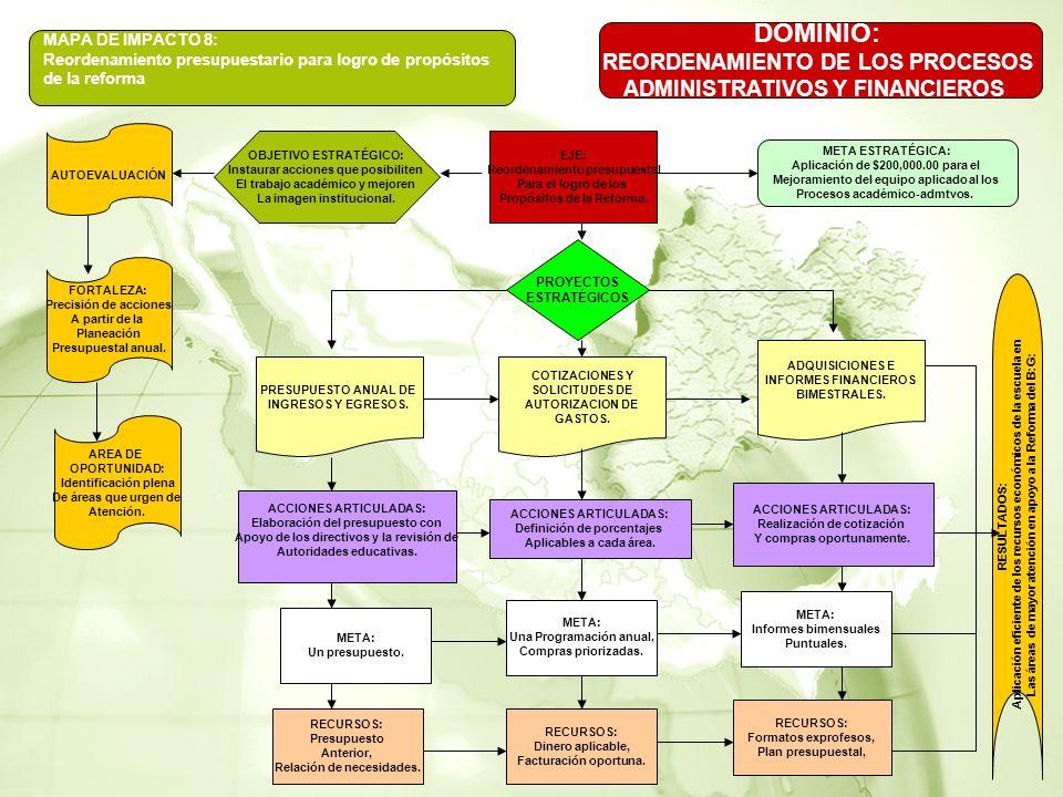 MAPA DE IMPACTO 8: Reordenamiento presupuestario para logro de propósitos de la reforma DOMINIO: REORDENAMIENTO DE LOS PROCESOS ADMINISTRATIVOS Y FINANCIEROS AUTOEVALUACIÓN FORTALEZA: Precisión de acciones A partir de la Planeación Presupuestal anual.