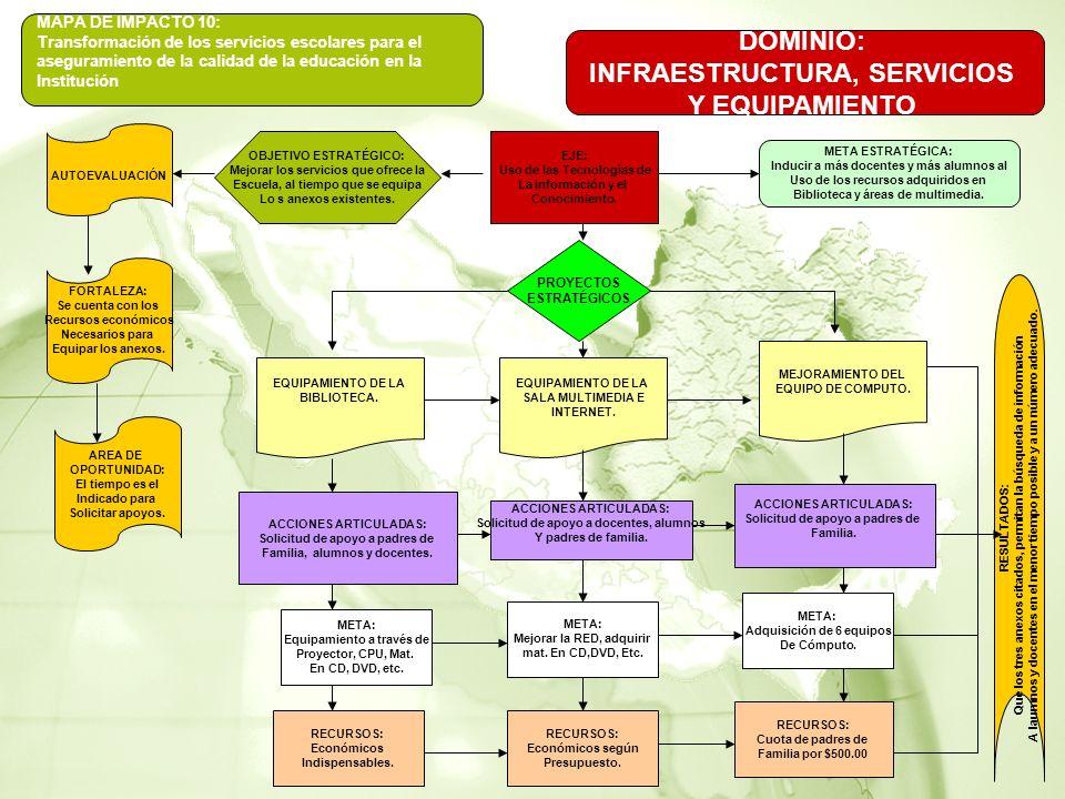 MAPA DE IMPACTO 10: Transformación de los servicios escolares para el aseguramiento de la calidad de la educación en la Institución AUTOEVALUACIÓN FORTALEZA: Se cuenta con los Recursos económicos Necesarios para Equipar los anexos.