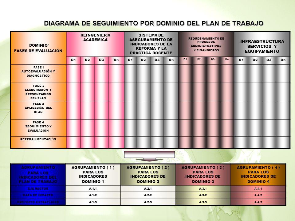 DOMINIO/ FASES DE EVALUACIÓN REINGENIER Í A ACADEMICA SISTEMA DE ASEGURAMIENTO DE INDICADORES DE LA REFORMA Y LA PRÁCTICA DOCENTE REORDENAMIENTO DE PROCESOS ADMINISTRATIVOS Y FINANCIEROS INFRAESTRUCTURA SERVICIOS Y EQUIPAMIENTO D1D2D3DnD1D2D3Dn D1D2D3Dn D1D2D3Dn FASE I AUTOEVALUACIÓN Y DIAGNÓSTICO FASE 2 ELABORACIÓN Y PRESENTACION DEL PLAN FASE 3 APLICACI Ó N DEL PLAN FASE 4 SEGUIMIENTO Y EVALUACIÓN RETROALIMENTACI Ó N AGRUPAMIENTO PARA LOS INDICADORES DEL PLAN DE TRABAJO AGRUPAMIENTO ( 1 ) PARA LOS INDICADORES DOMINIO 1 AGRUPAMIENTO ( 2 ) PARA LOS INDICADORES DE DOMINIO 2 AGRUPAMIENTO ( 3 ) PARA LOS INDICADORES DE DOMINIO 3 AGRUPAMIENTO ( 4 ) PARA LOS INDICADORES DE DOMINIO 4 EJE RECTORA.1.1A.2.1A.3.1A.4.1 MAPA DE IMPACTOA.1.2A.2.2A.3.2A.4.2 PROYECTO ESTRAT É GICOA.1.3A.2.3A.3.3A.4.3 DIAGRAMA DE SEGUIMIENTO POR DOMINIO DEL PLAN DE TRABAJO