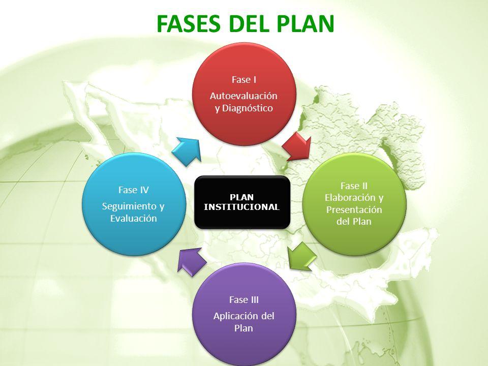 Fase I Autoevaluación y Diagnóstico Fase II Elaboración y Presentación del Plan Fase III Aplicación del Plan Fase IV Seguimiento y Evaluación FASES DEL PLAN PLAN INSTITUCIONAL PLAN INSTITUCIONAL